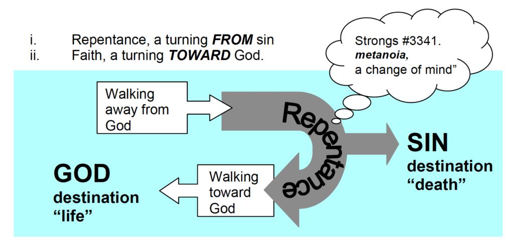 Repentance from dead works and faith toward God