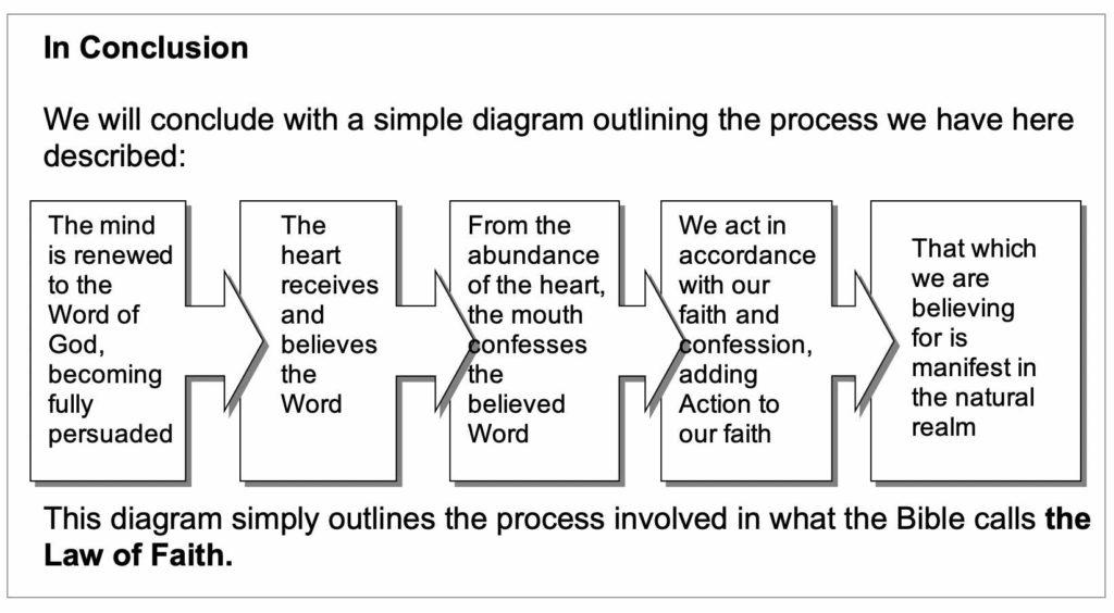 Faith Process